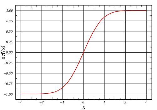 The Sigmoid Curve is a great representation for the flow of change, critical mass, and tipping points. Taken from Wikipedia.